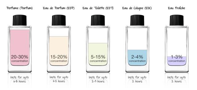 Concentração-das-fragrancias
